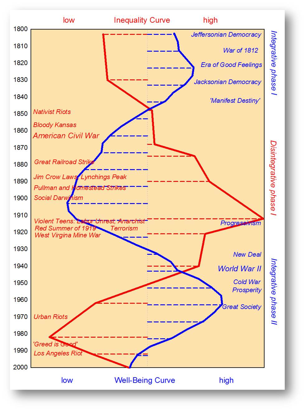 A comparison of revolution and evolution that happened in americas history